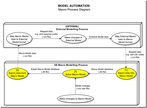 MDL Use Case: Automating Model Solutions