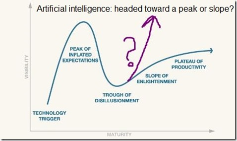Hype Cycle Capture
