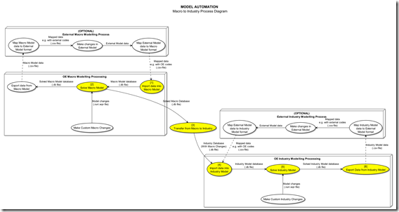 automingmodelsolutionsdiagrammacrotoindustryv2